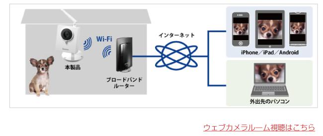 ペットホテル用ウェブカメラルーム説明図